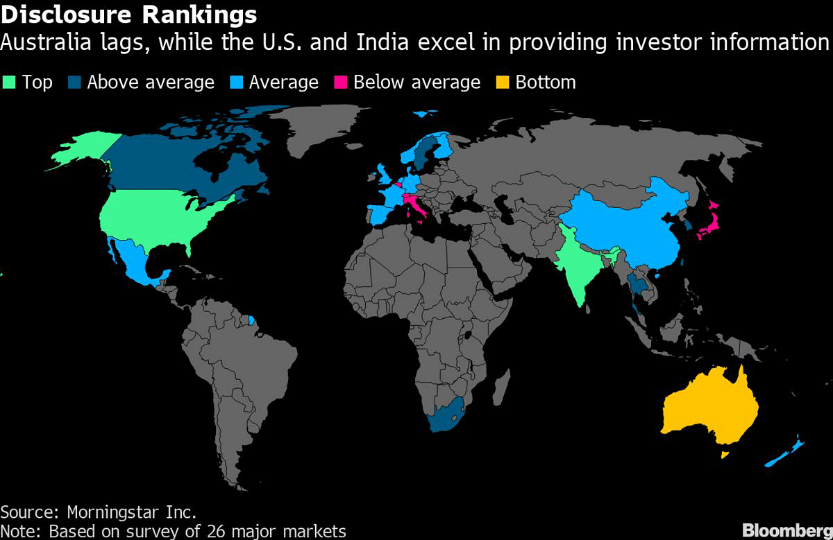 These Are the Best and Worst Places for Investor Fund Disclosure