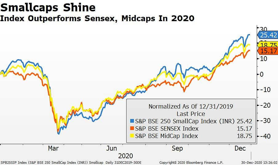 Small Stocks Sparkle Amid Pandemic Gloom; Likely To Shine In 2021 Too