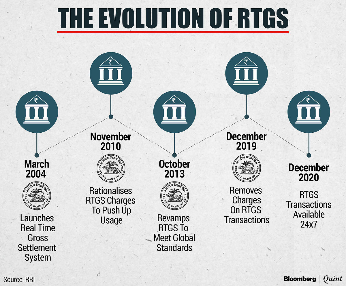 RTGS: India's First Big Tryst With Digital Payments