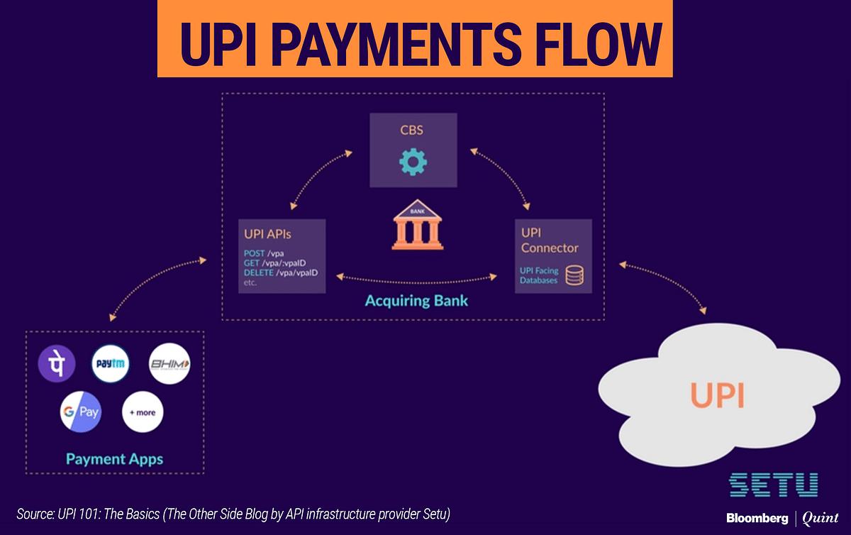 "Source: <a href=""https://the-other-side.blog/upi-the-basics/"">UPI 101: The Basics</a>"