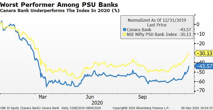 Canara Bank Stock Jumps To Highest In Nine Months After QIP Launch