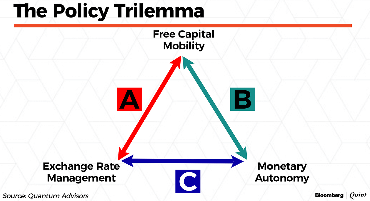 RBI Monetary Policy: How Long Will The Impossible Trinity Last?