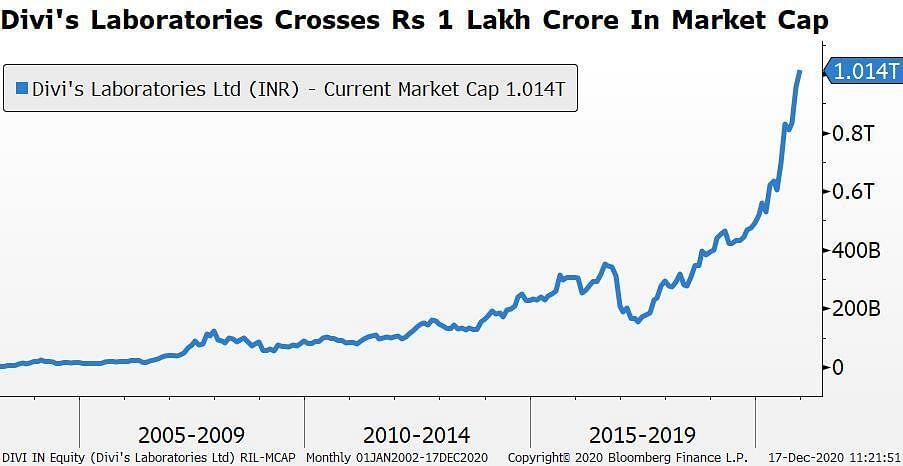 Divi's Laboratories Crosses Rs 1-Lakh-Crore Market Cap