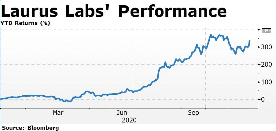 Here's Why Laurus Labs' Shares Have Rallied This Year