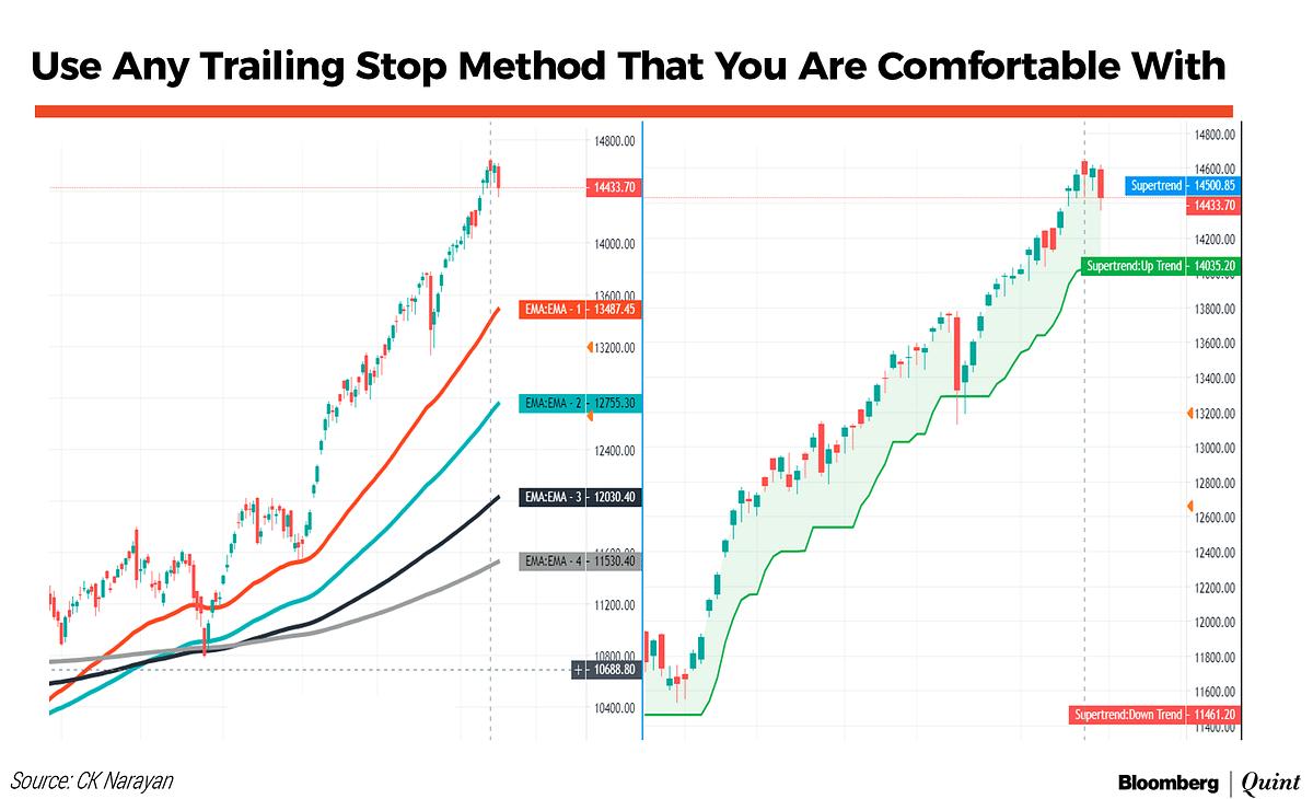 Market Technicals: When Do Markets Top?