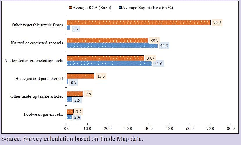Top Export Commodities having largest RCA and Export Share in Bangladesh - Average of 2017-2019. (Image: Economic Survey 2021)