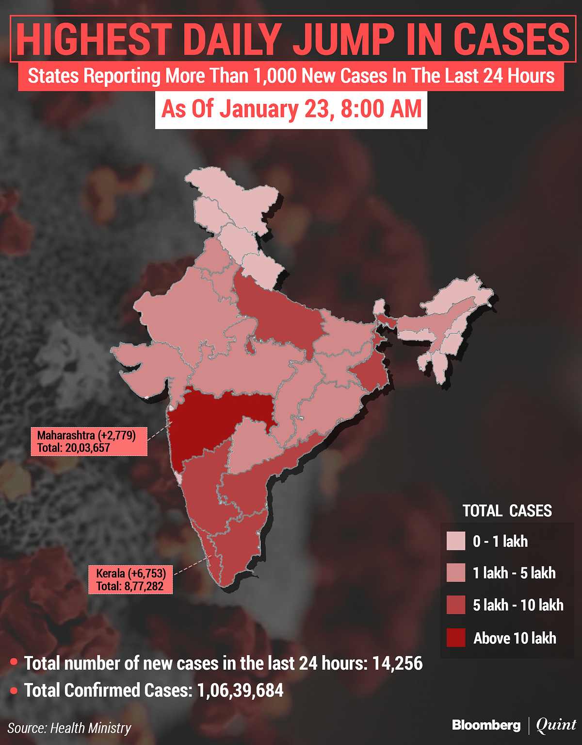 Coronavirus India Updates: Active Tally Drops To 1.85 Lakh; Over 15 Lakh Vaccinated
