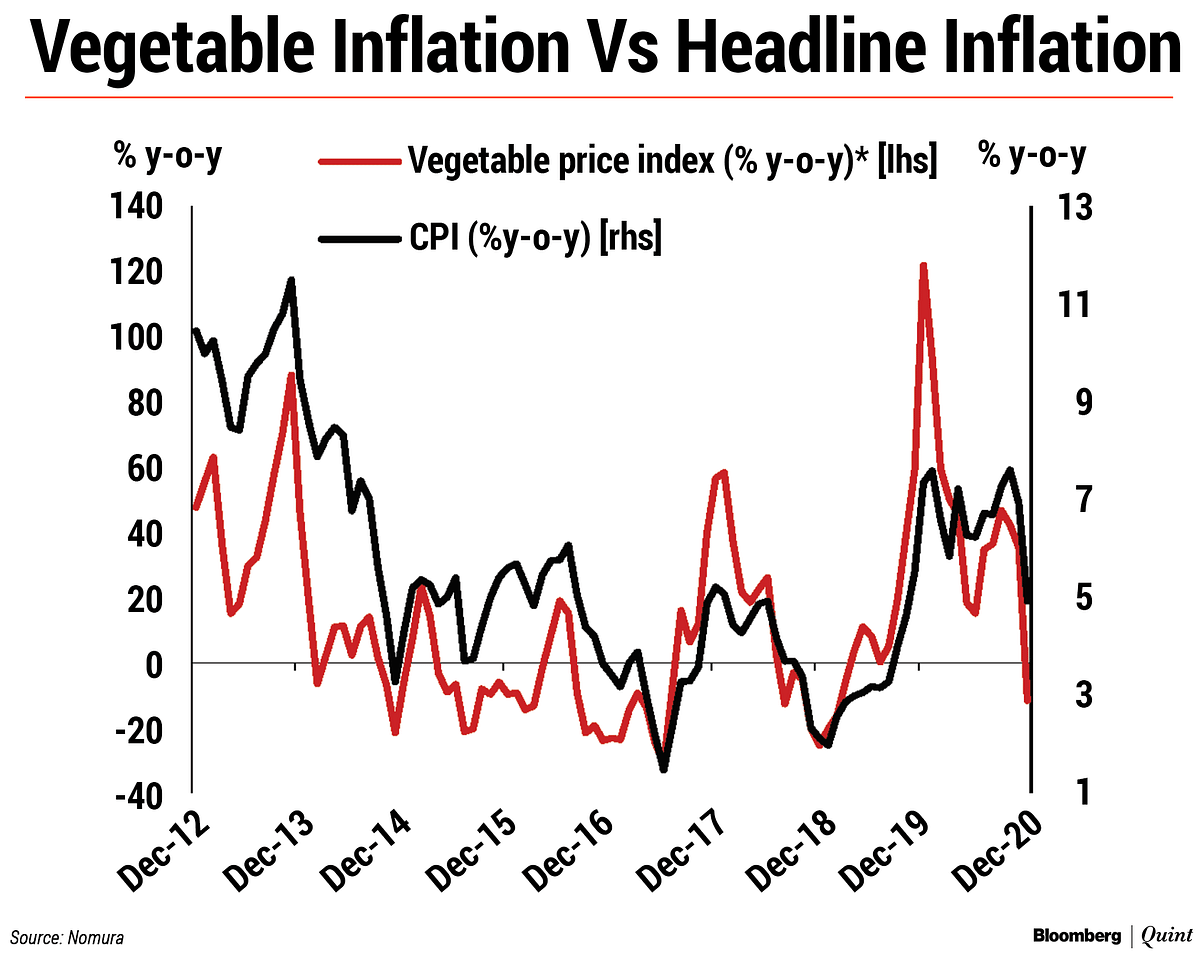December Relief Seen For Inflation As Vegetable Prices Fall: Nomura