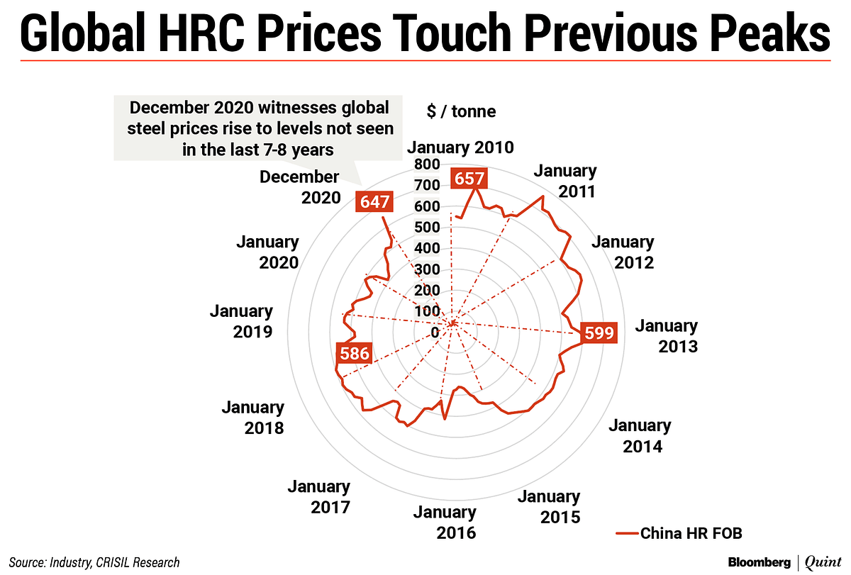 Reproduced from a Crisil Research note. The spider chart depicts monthly price trend for China HRC f.o.b. from January 2010 to December 2020.