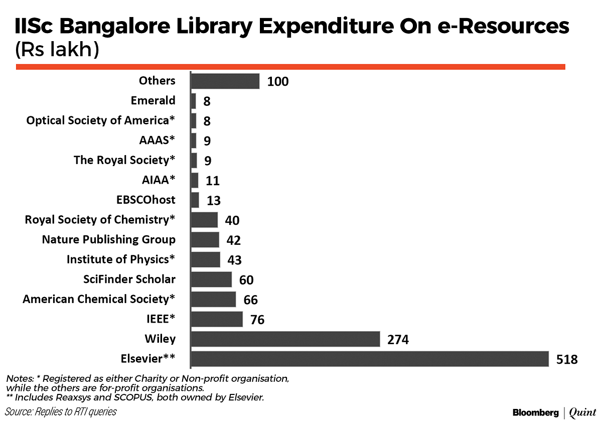 Solution To Sci-Hub Litigation Lies In Better Funding For Indian Science