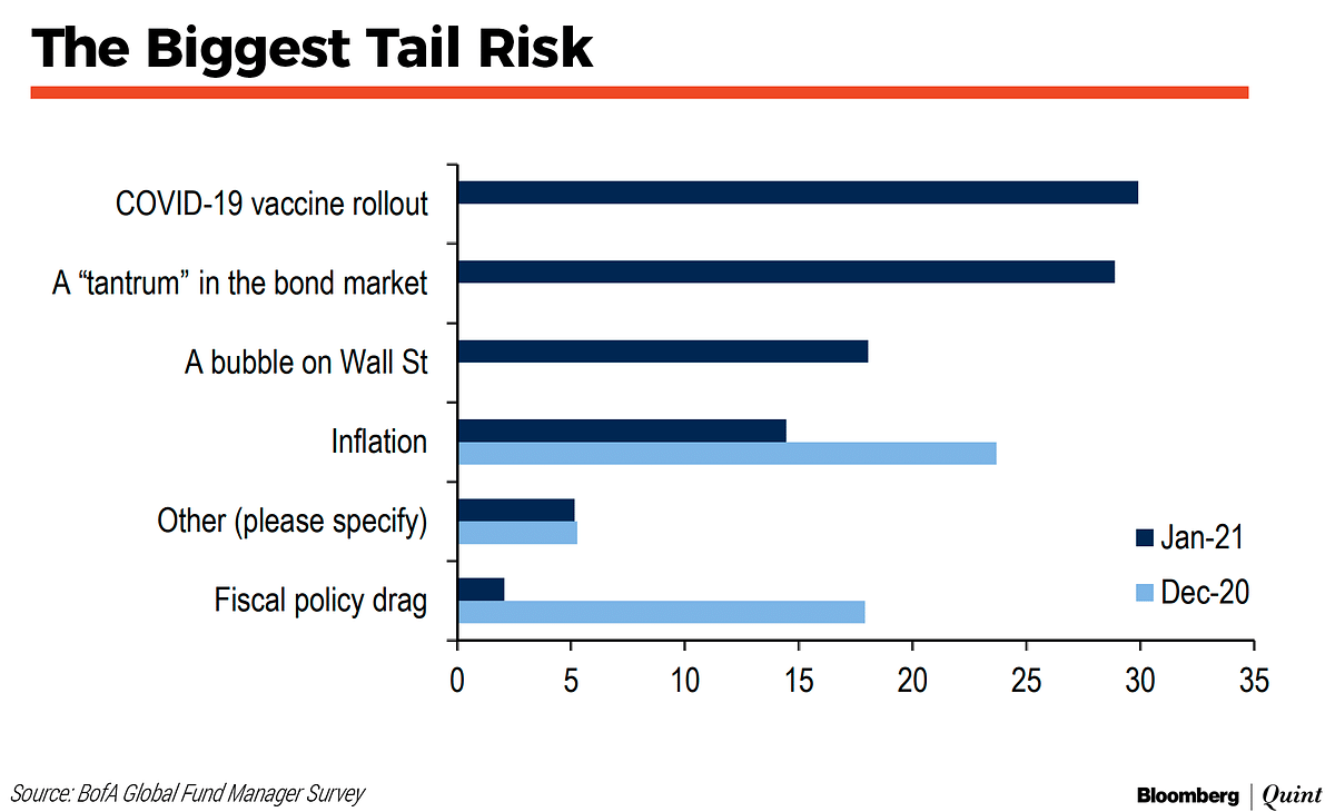 Record Number Of Fund Managers Overweight On Emerging Markets, Says BofA Survey