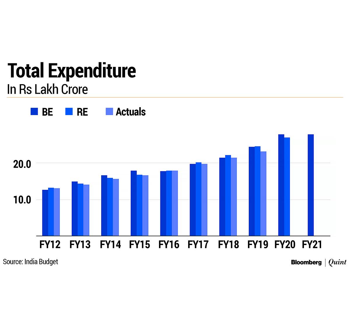 Budget 2021: Fog Over Revenue, Spending Estimates To Worsen