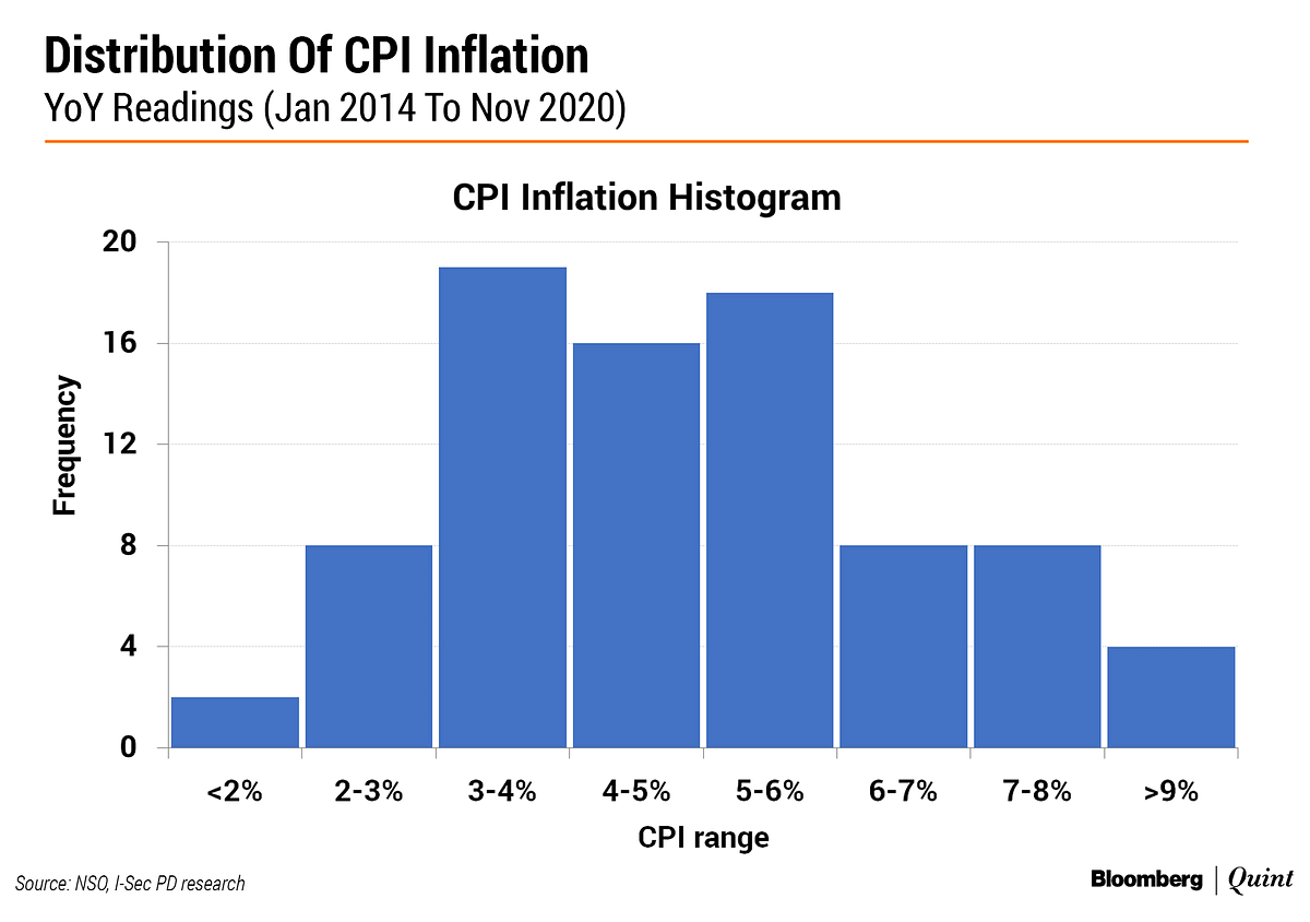Does India's Inflation Target Regime Need A Makeover?