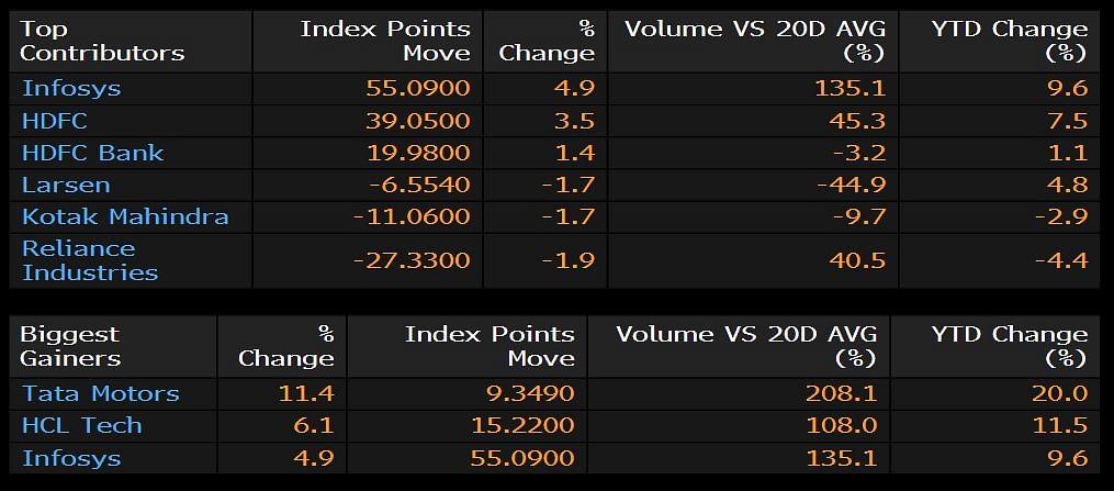 Sensex, Nifty Close At Another Record High Led By Tata Motors, IT Stocks