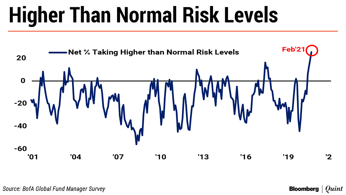 BofA's Fund Manager Survey Cites Only One Reason To Be Bearish