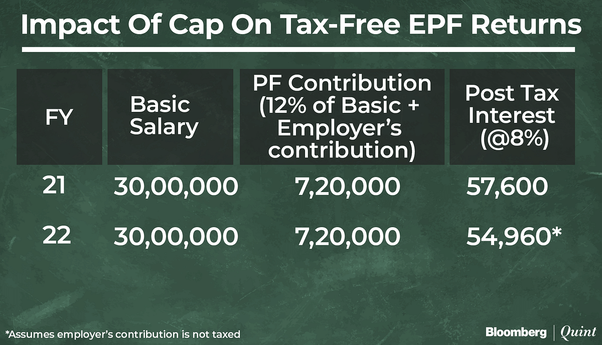 Budget 2021 Caps Tax-Free Returns On Provident Fund. Here's What You Need To Know.