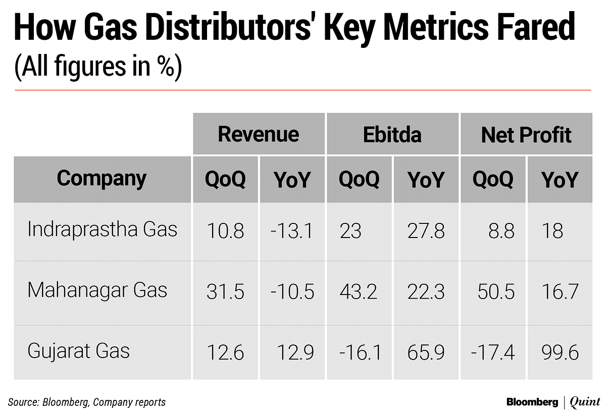 Rising Demand, Lower Prices Than Auto Fuels Drive City Gas Firms' Q3 Earnings