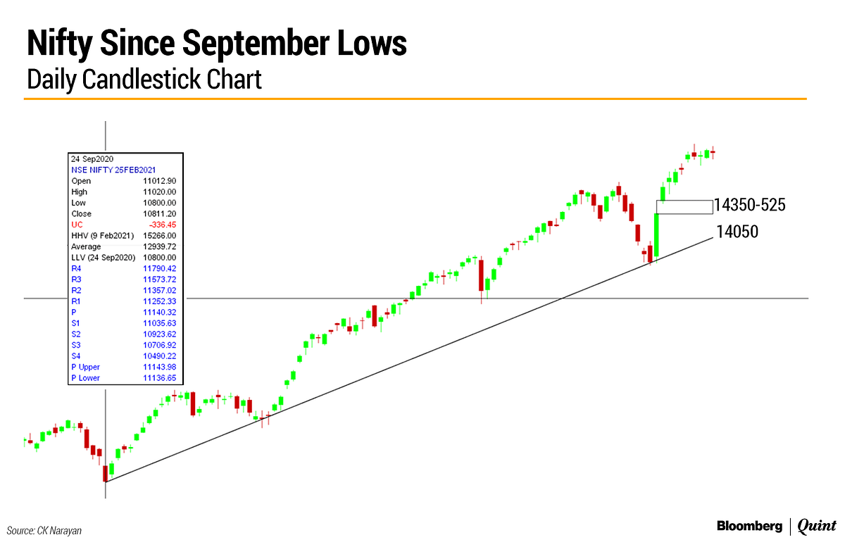 Market Technicals: A Week Best Left Behind