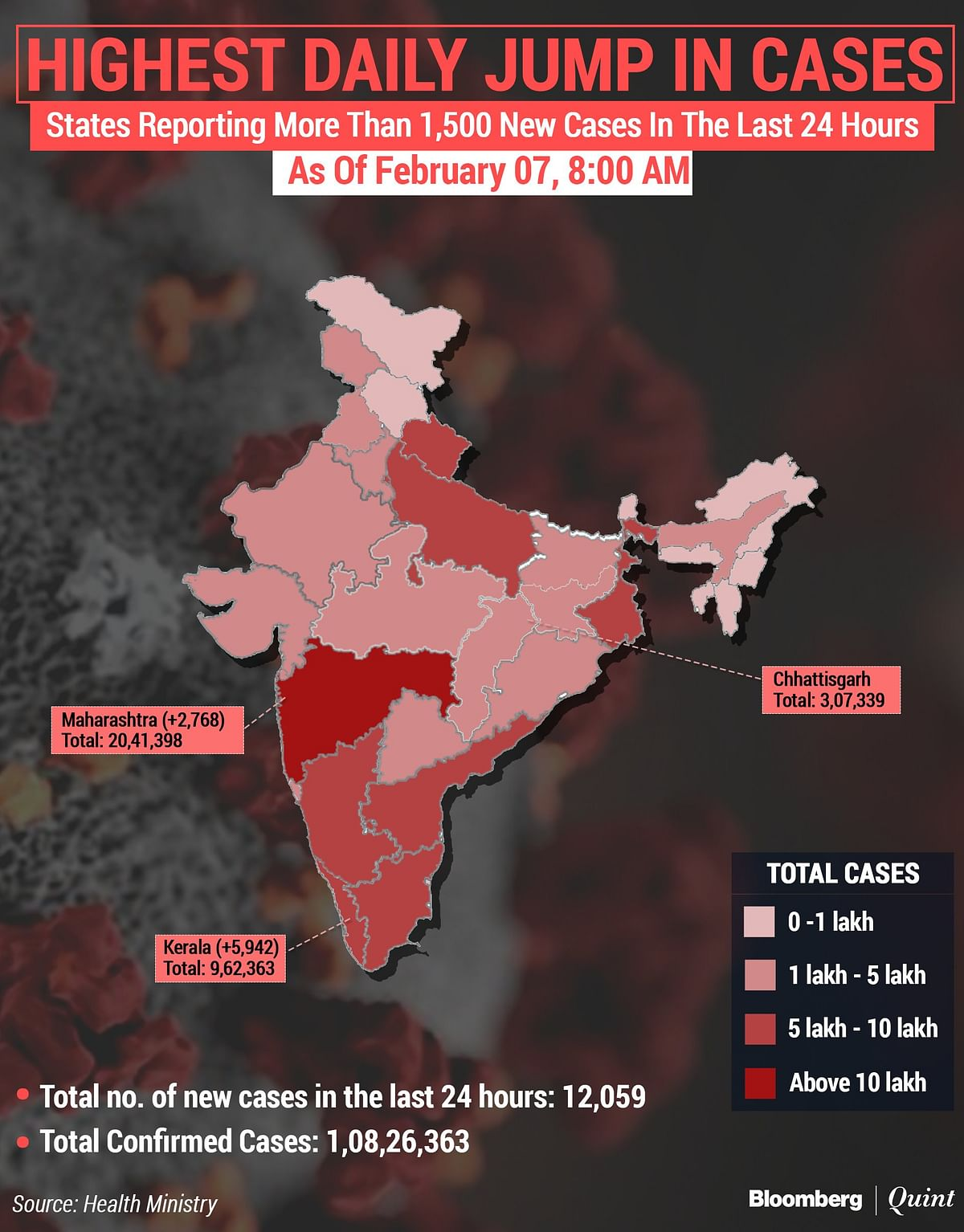 Coronavirus India Updates: Lowest One-Day Deaths In Nine Months, Active Cases Rise Slightly