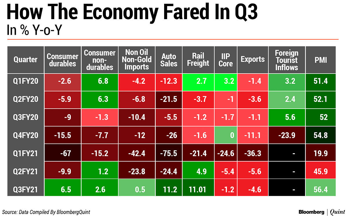 India Q3 GDP Preview: A Return To Growth