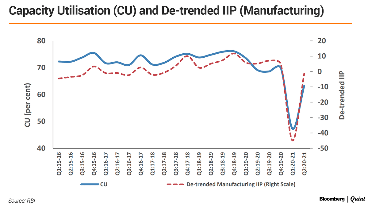 Capacity Utilisation Picks Up In Q2 But Remains Below Pre-Covid Level