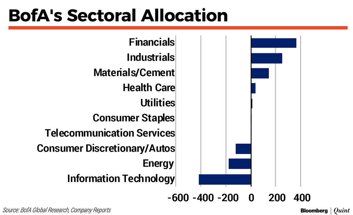 Rising Commodity Prices A Risk For 46% Of Nifty Market Cap: BofA Securities