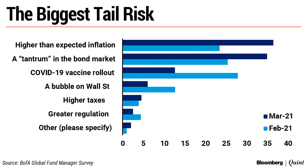 Not Covid-19, Fund Managers See This As The No. 1 Risk: BofA Survey
