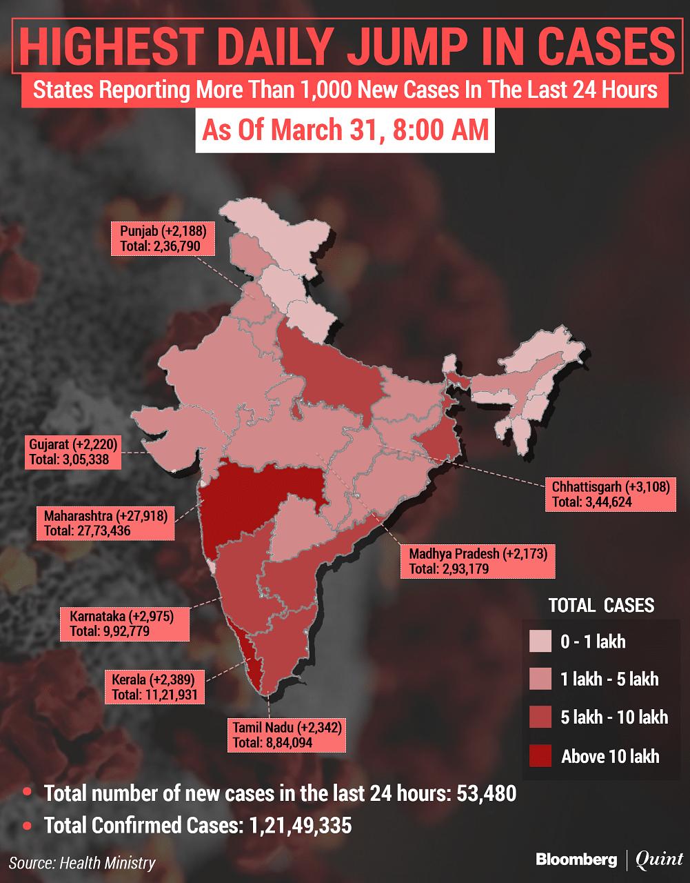 Coronavirus India Updates: Single-Day Deaths Rise To Highest Since Dec. 17