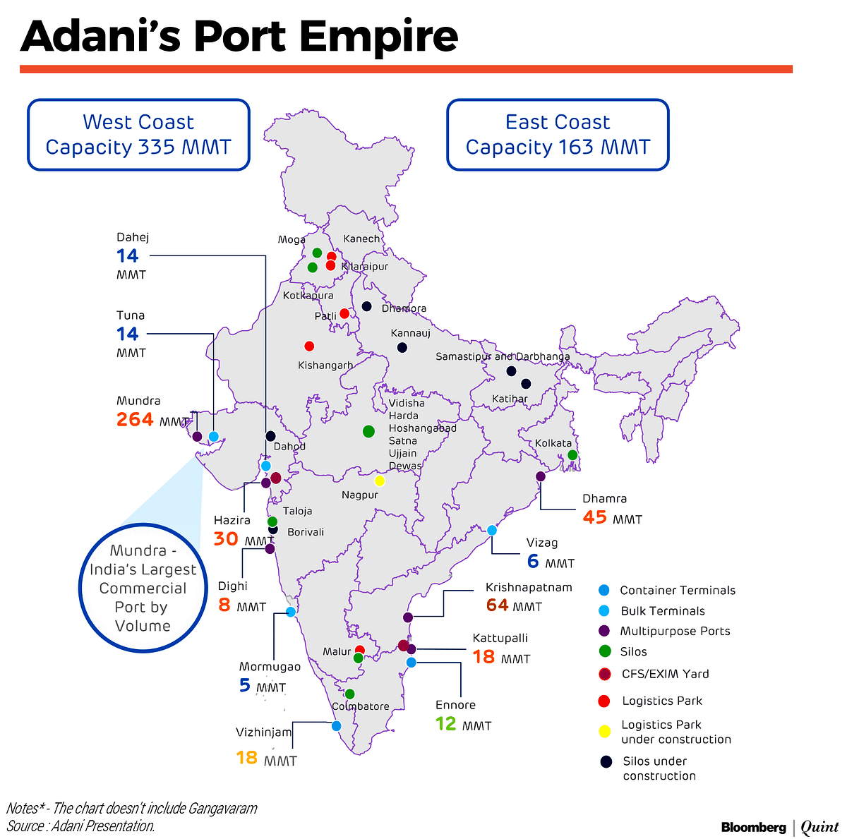 How Adani Became India's Port Tycoon