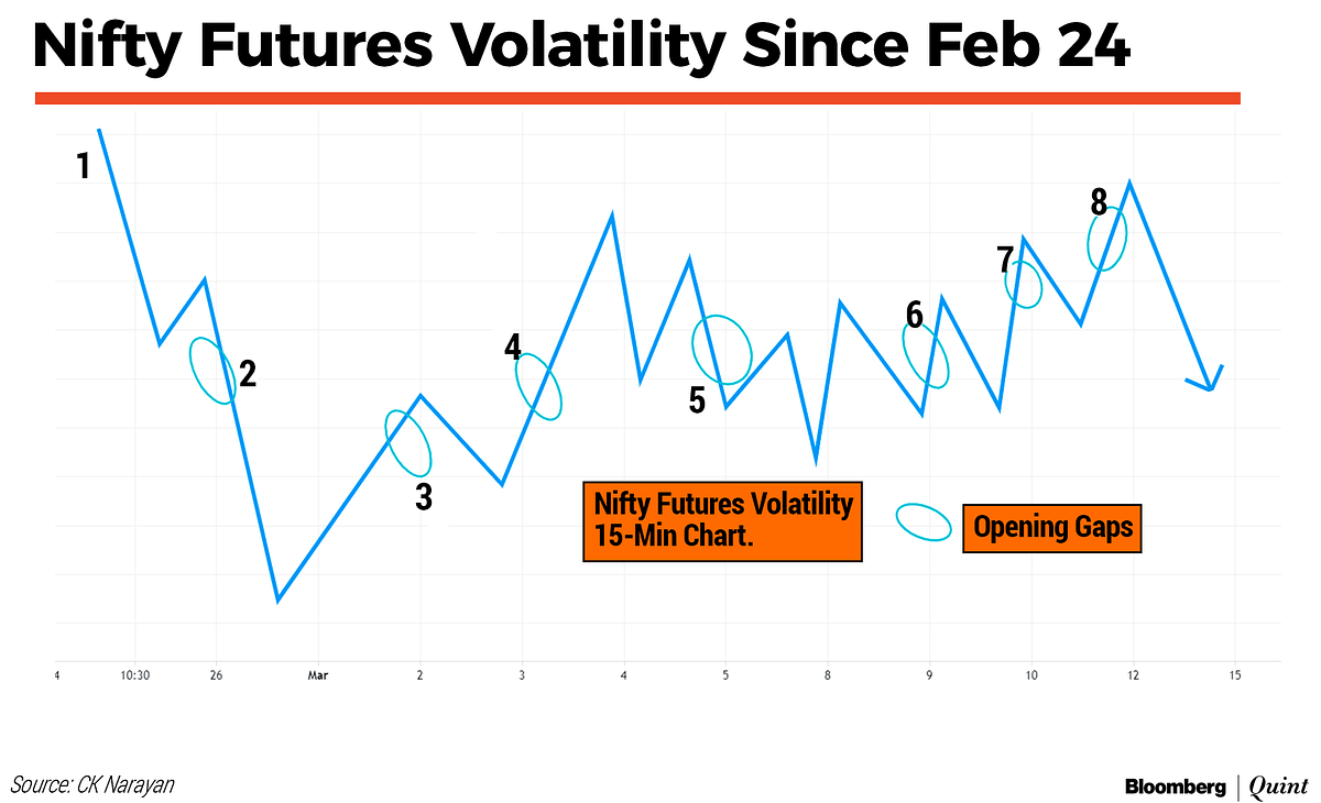Market Technicals: Volatility Tossing Traders, Is The Dryer Next?