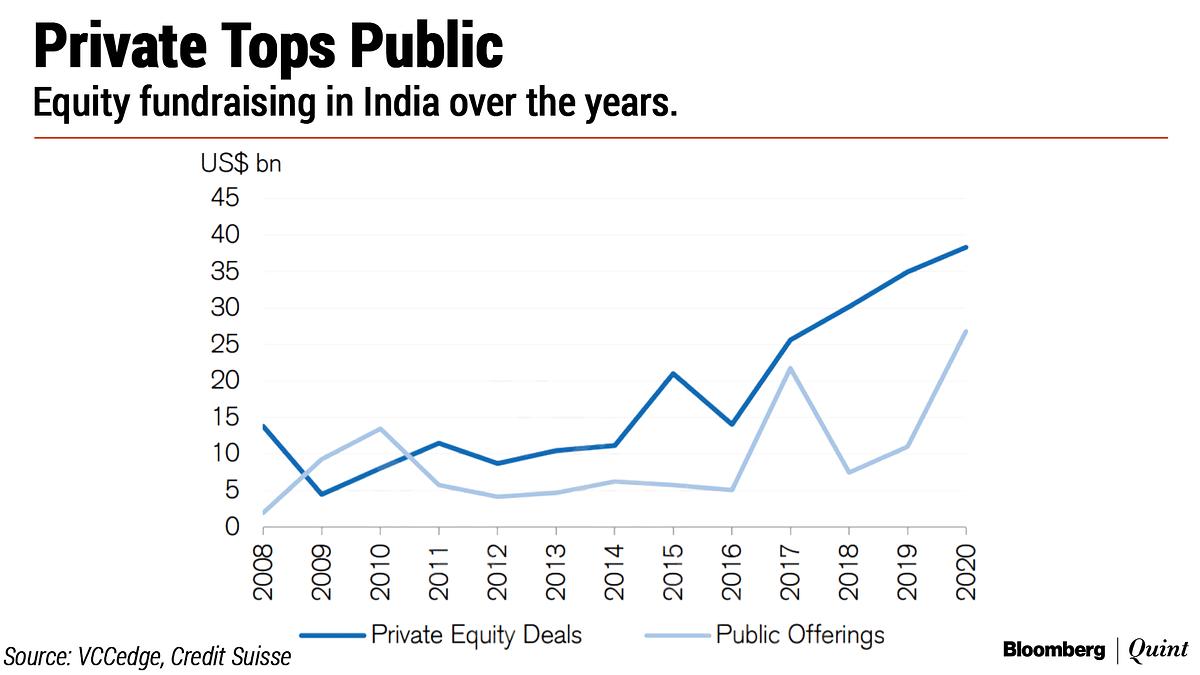 100 Unicorns: India Inc.'s Billion-Dollar Club Is A Lot Bigger Than Thought