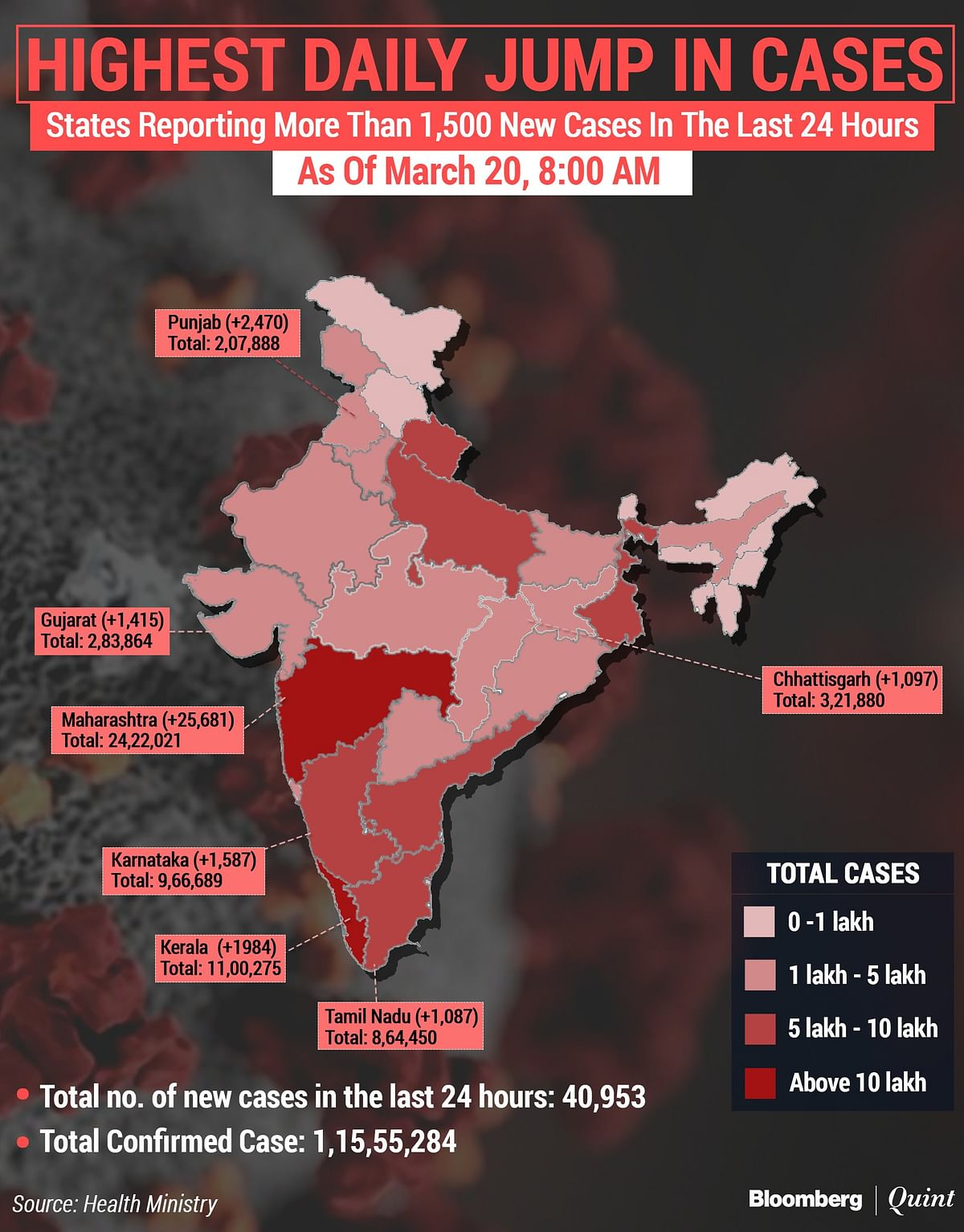 Coronavirus India Updates: Most New Cases In Nearly Four Months, Vaccination Coverage Tops 4 Crore