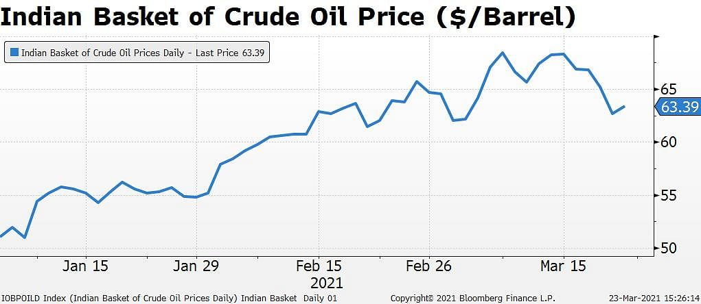 Oil Retailers' Troubles Return With Election Season