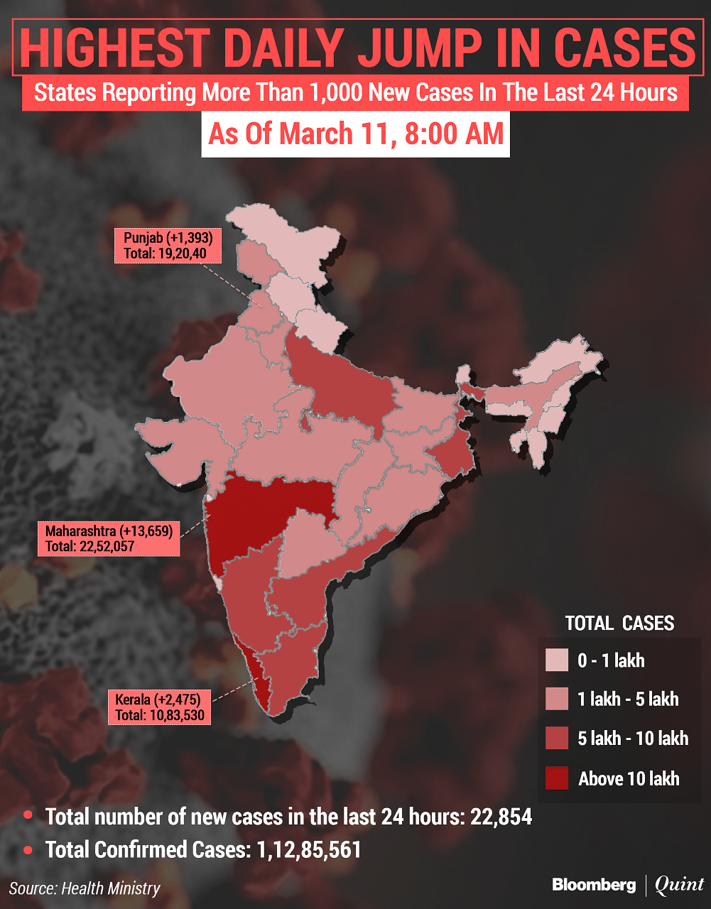 Coronavirus India Updates On March 11 New Cases Active Cases Vaccinations
