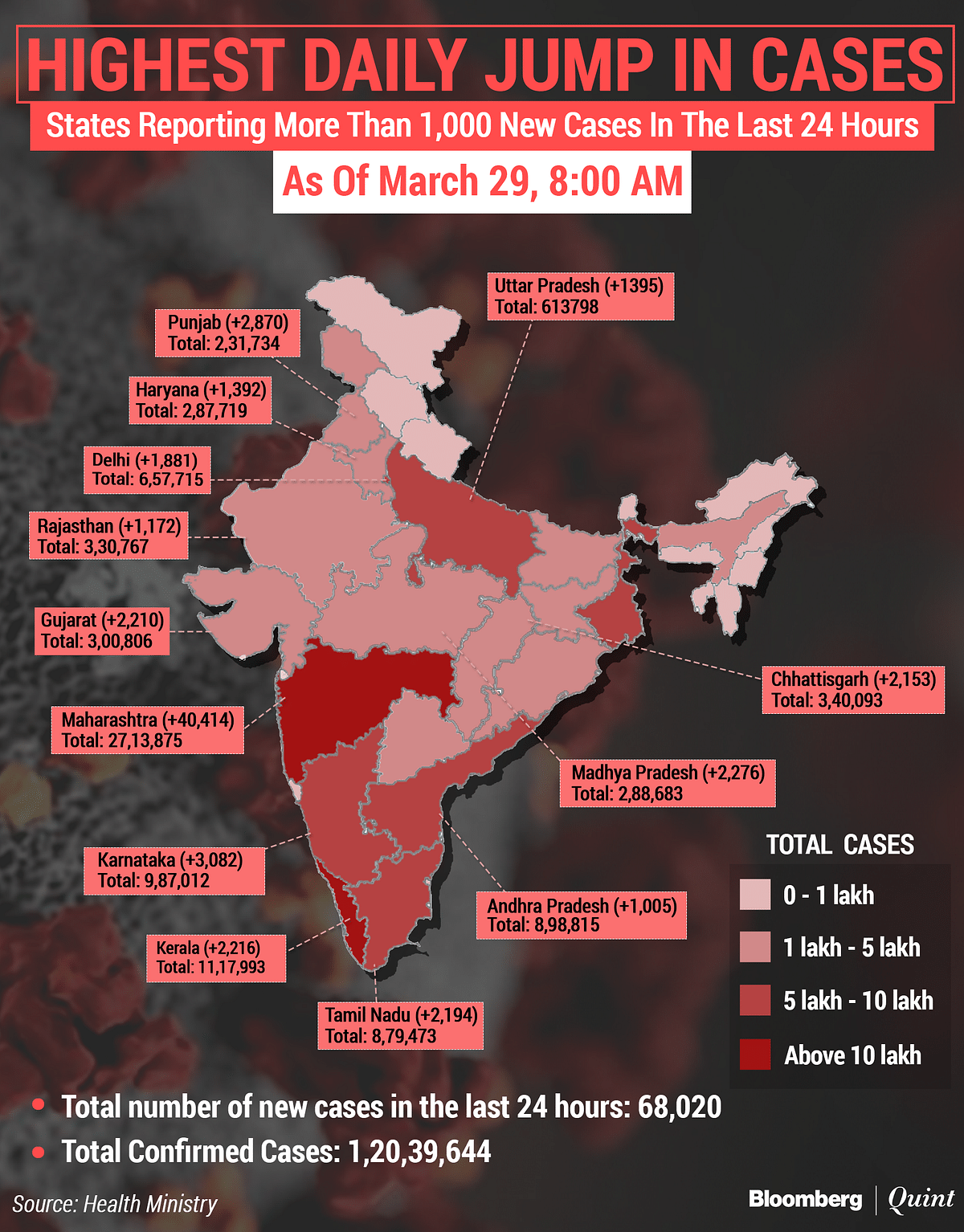 Total number of coronavirus cases in India as on Mar. 29 morning.