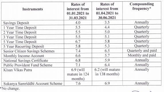 Finance Ministry Notice.