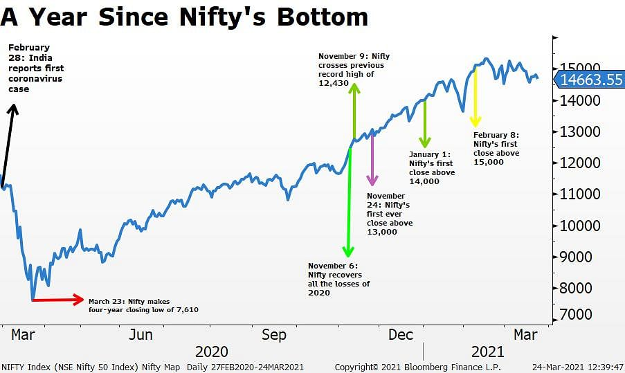 Nifty 50's Journey A Year Since Pandemic Low Of 7,511