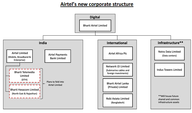 Bharti Airtel's new corporate structure. (Image: Company media statement)