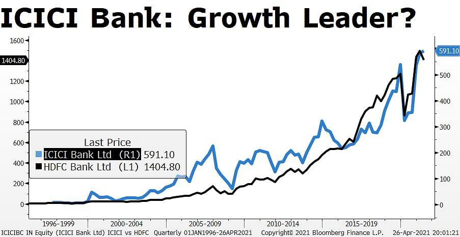 ICICI Bank Vs HDFC Bank: Every Lender Has Its Year