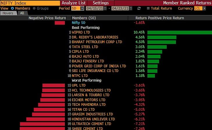 Top Nifty Losers and Winners This Week (Source: Bloomberg)