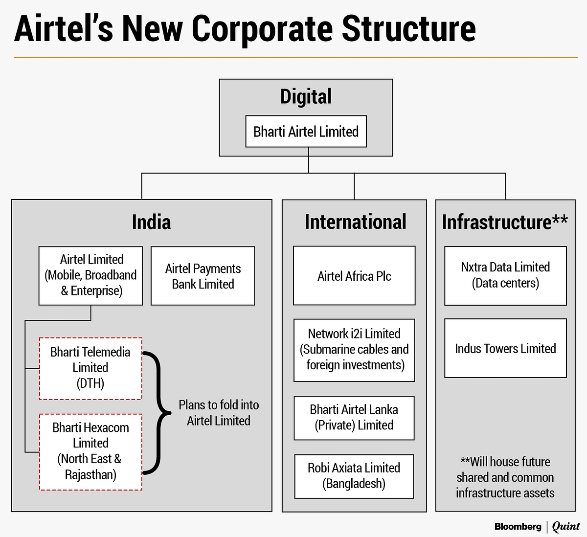 Bharti Airtel's new corporate structure. (Image: Recreated from company media statement)