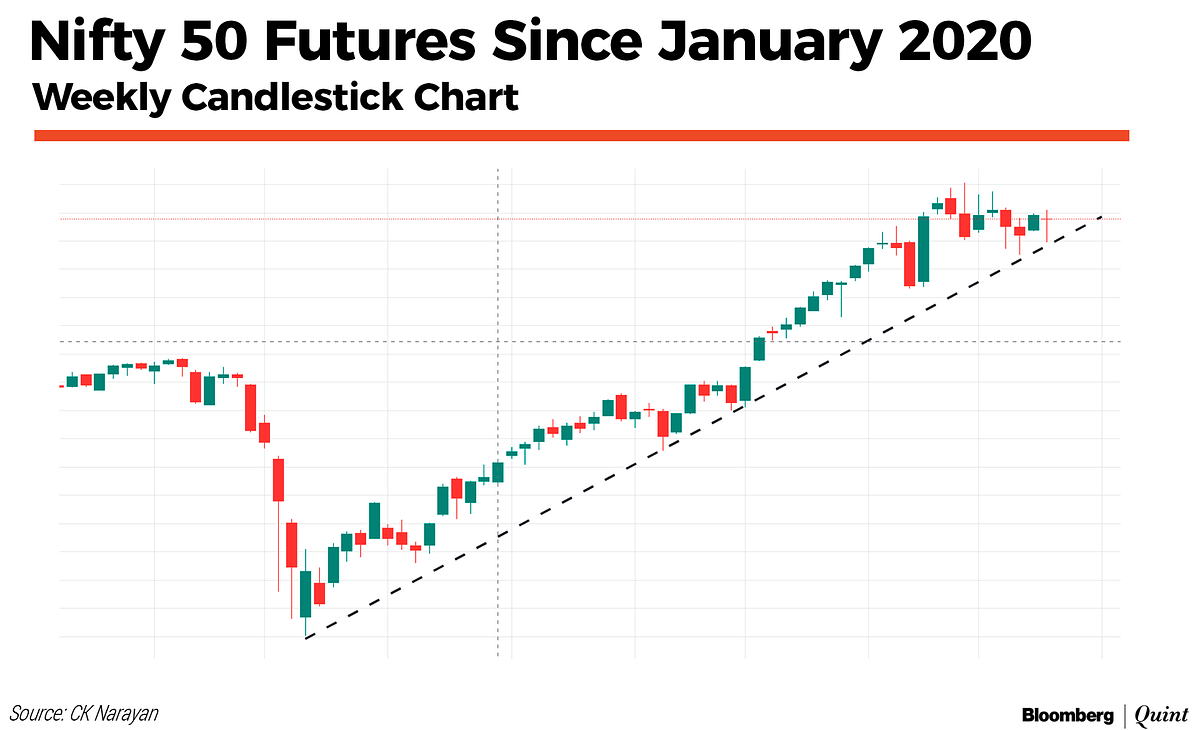Nifty This Week: Technical Charts And More – How To Filter Out The Noise