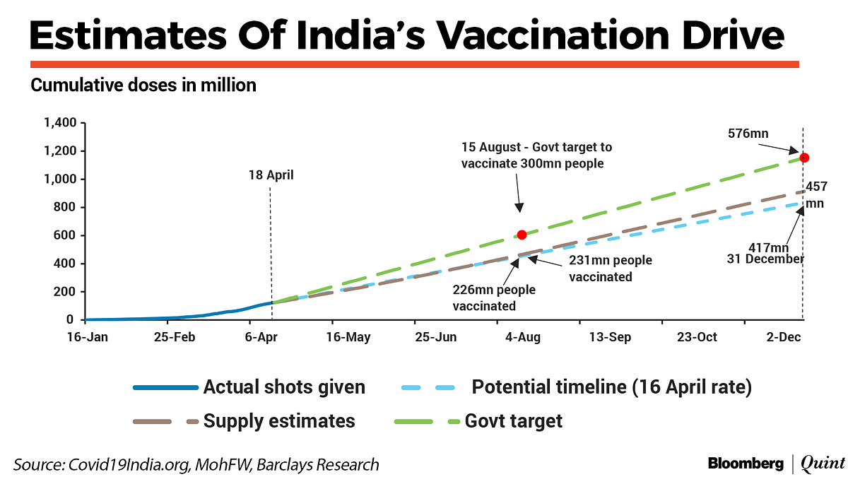 India To Open Covid-19 Vaccinations To All Above 18 Years Of Age From May 1
