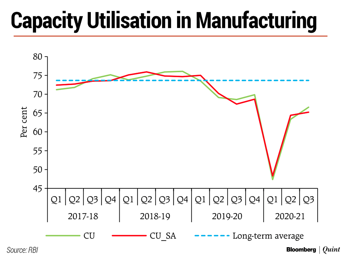 Capacity Utilisation Picked Up In Q3 But Remained Below Pre-Covid Level