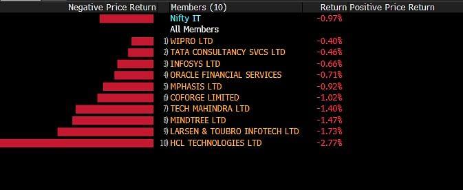 Sensex, Nifty Extend Decline As IT Stocks Tumble