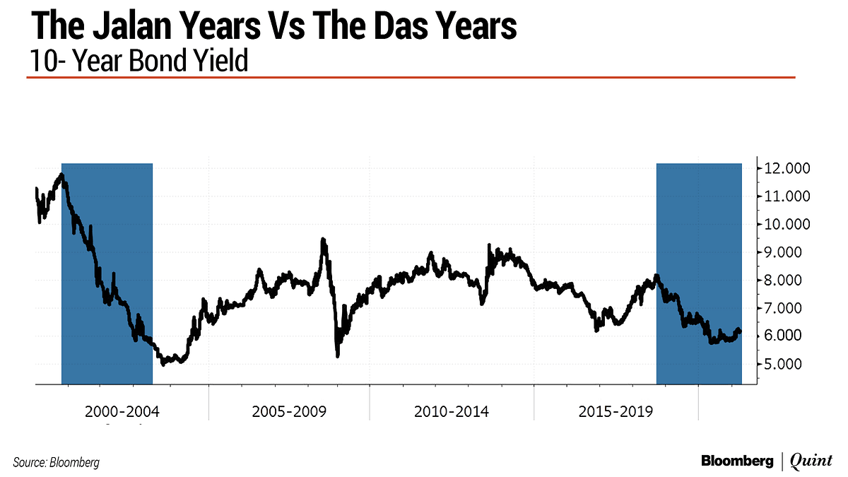 Shaktikanta Das' Interest Rate Run Set To Rival That Of Bimal Jalan