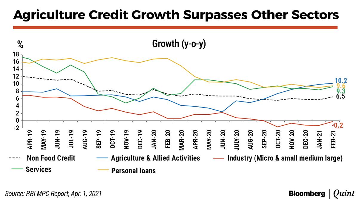 Farm Credit Growth Hit A Four-Year High In FY21