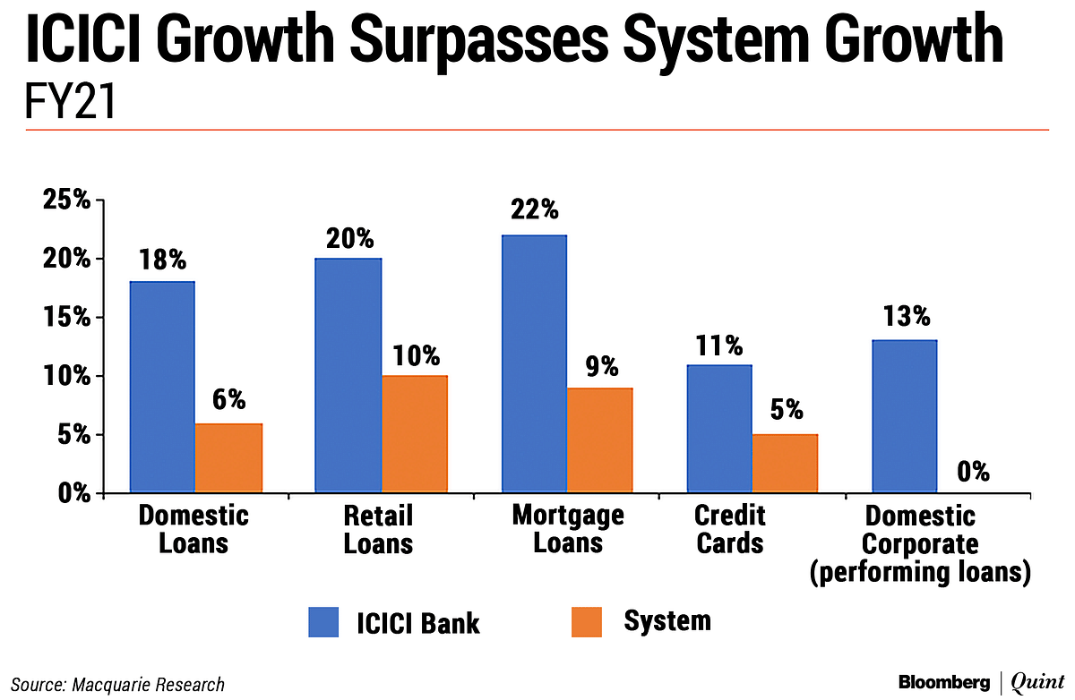 ICICI Bank Q4 Review: The New Growth Leader?