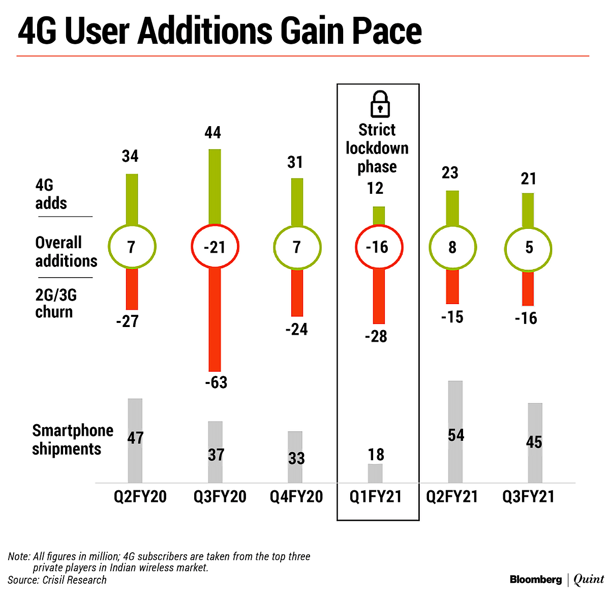 4G User Additions To Gain Pace In FY22 As Competition Intensifies: Crisil Research