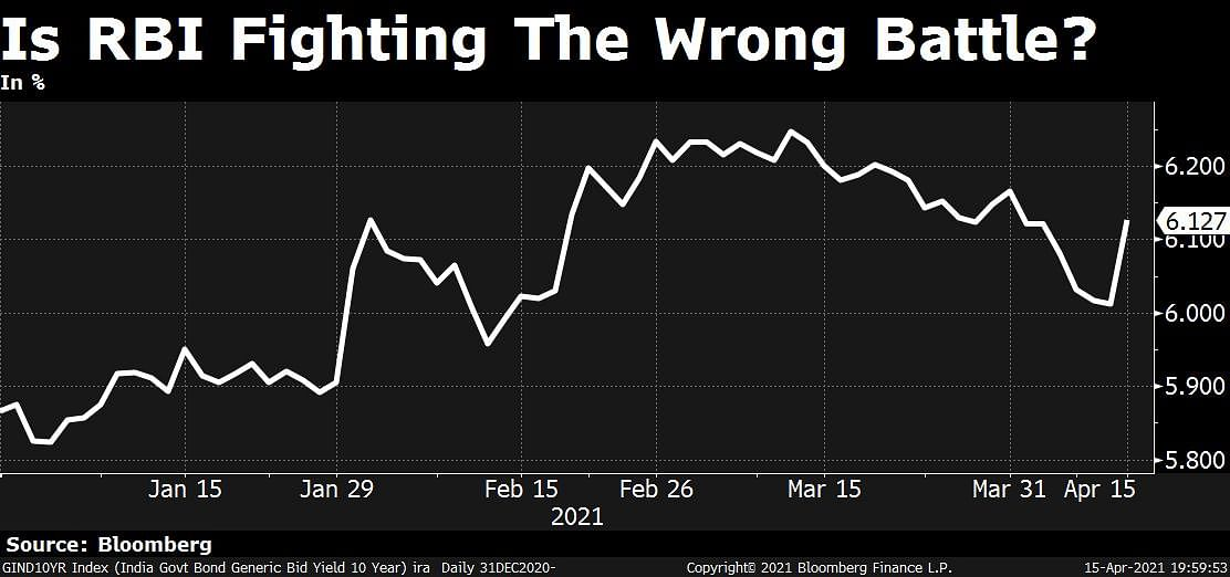 Capping Bond Yields: RBI Is Fighting The Wrong Fight